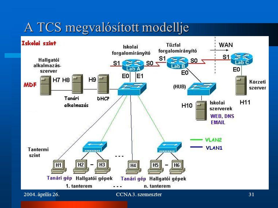 2004. április 26.CCNA 3. szemeszter31 A TCS megvalósított modellje