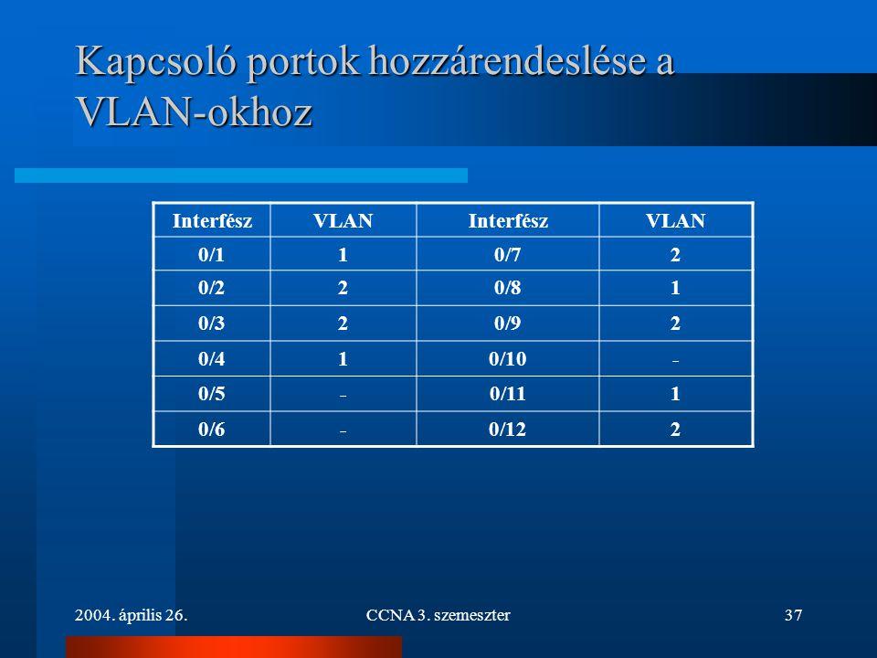 2004. április 26.CCNA 3. szemeszter37 Kapcsoló portok hozzárendeslése a VLAN-okhoz InterfészVLANInterfészVLAN 0/110/72 0/220/81 0/320/92 0/410/10- 0/5