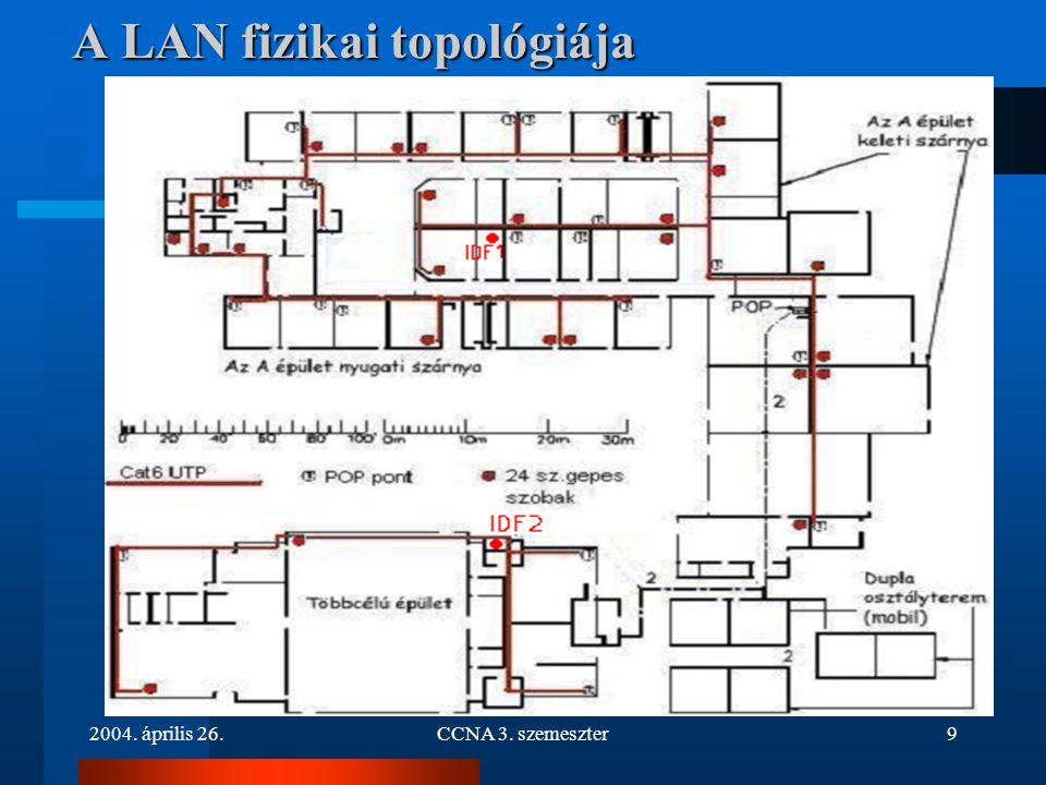 2004. április 26.CCNA 3. szemeszter10 Gerinckábelezés kialakítása