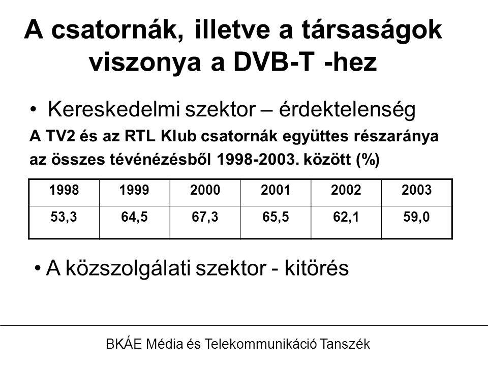 A csatornák, illetve a társaságok viszonya a DVB-T -hez Kereskedelmi szektor – érdektelenség A TV2 és az RTL Klub csatornák együttes részaránya az összes tévénézésből 1998-2003.