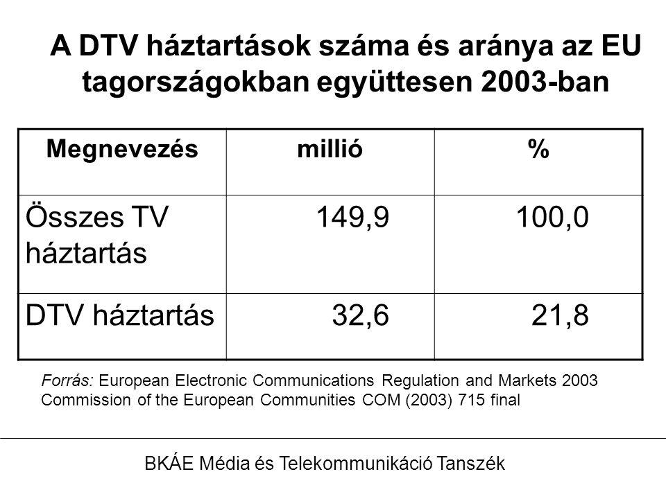 A DTV háztartások száma és aránya az EU tagországokban együttesen 2003-ban Megnevezésmillió% Összes TV háztartás 149,9 100,0 DTV háztartás 32,6 21,8 BKÁE Média és Telekommunikáció Tanszék Forrás: European Electronic Communications Regulation and Markets 2003 Commission of the European Communities COM (2003) 715 final