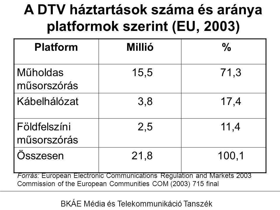 A DTV háztartások száma és aránya platformok szerint (EU, 2003) PlatformMillió % Műholdas műsorszórás 15,5 71,3 Kábelhálózat 3,8 17,4 Földfelszíni műsorszórás 2,5 11,4 Összesen 21,8 100,1 Forrás: European Electronic Communications Regulation and Markets 2003 Commission of the European Communities COM (2003) 715 final BKÁE Média és Telekommunikáció Tanszék