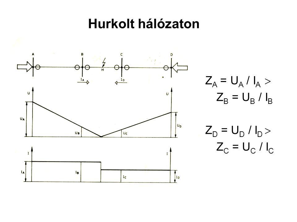 Hurkolt hálózaton Z A = U A / I A  Z B = U B / I B Z D = U D / I D  Z C = U C / I C