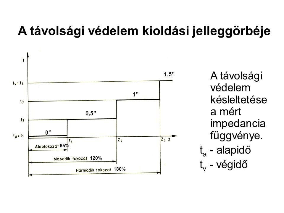 A távolsági védelem kioldási jelleggörbéje A távolsági védelem késleltetése a mért impedancia függvénye.
