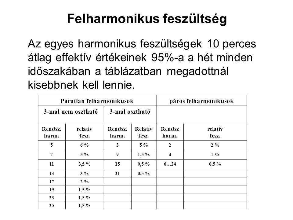 Felharmonikus feszültség Az egyes harmonikus feszültségek 10 perces átlag effektív értékeinek 95%-a a hét minden időszakában a táblázatban megadottnál kisebbnek kell lennie.