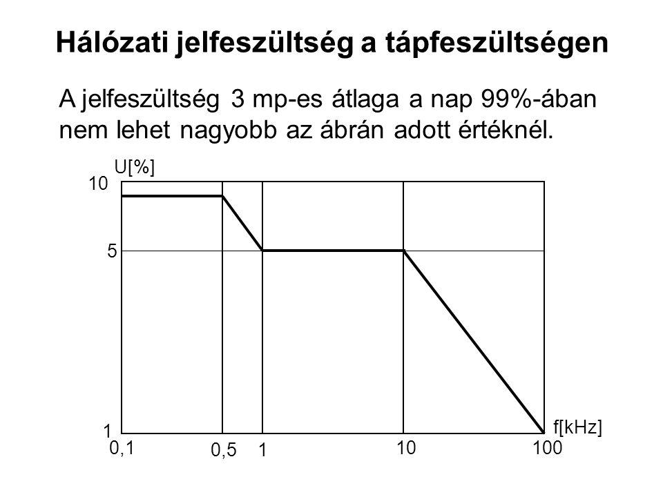 Hálózati jelfeszültség a tápfeszültségen 1 10 U[%] f[kHz] 0,1 1 10100 5 0,5 A jelfeszültség 3 mp-es átlaga a nap 99%-ában nem lehet nagyobb az ábrán adott értéknél.