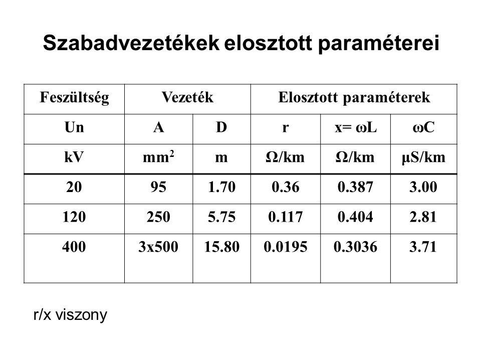 Szabadvezetékek elosztott paraméterei FeszültségVezetékElosztott paraméterek UnADrx= ωLωCωC kVmm 2 mΩ/km μS/km 20951.700.360.3873.00 1202505.750.1170.4042.81 4003x50015.800.01950.30363.71 r/x viszony
