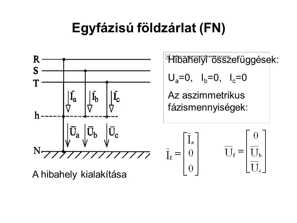 Egyfázisú földzárlat (FN) A hibahely kialakítása Hibahelyi összefüggések: U a =0, I b =0, I c =0 Az aszimmetrikus fázismennyiségek: