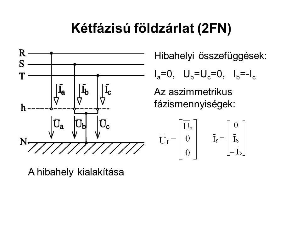 Kétfázisú földzárlat (2FN) Hibahelyi összefüggések: I a =0, U b =U c =0, I b =-I c Az aszimmetrikus fázismennyiségek: A hibahely kialakítása