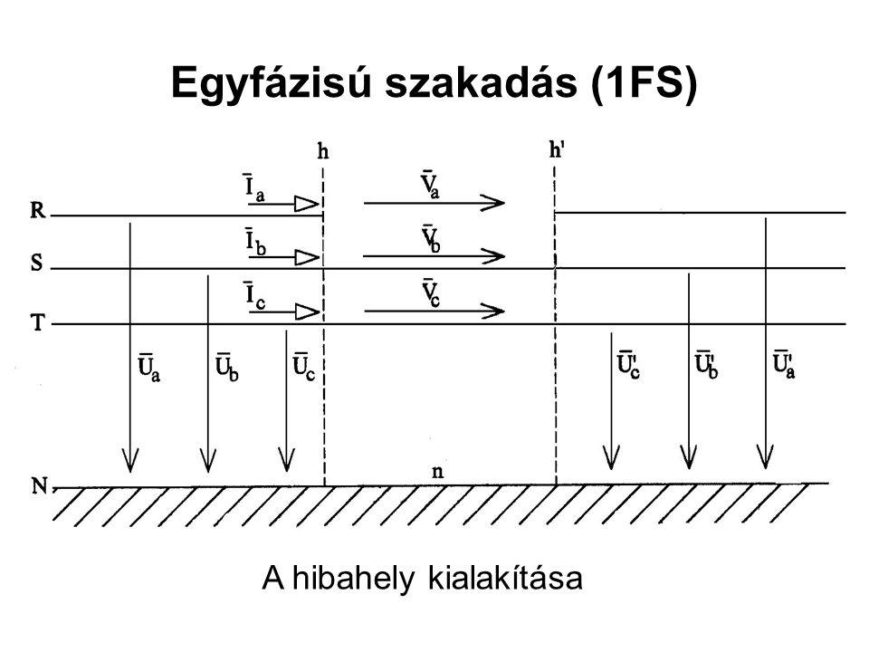 Egyfázisú szakadás (1FS) A hibahely kialakítása