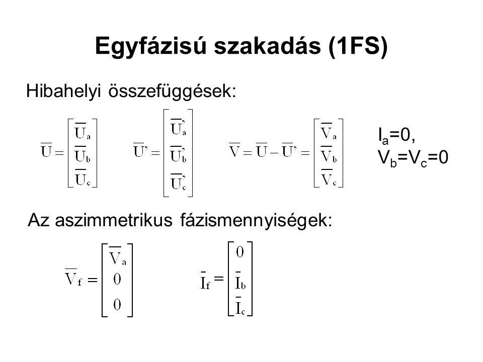 Egyfázisú szakadás (1FS) Hibahelyi összefüggések: I a =0, V b =V c =0 Az aszimmetrikus fázismennyiségek: