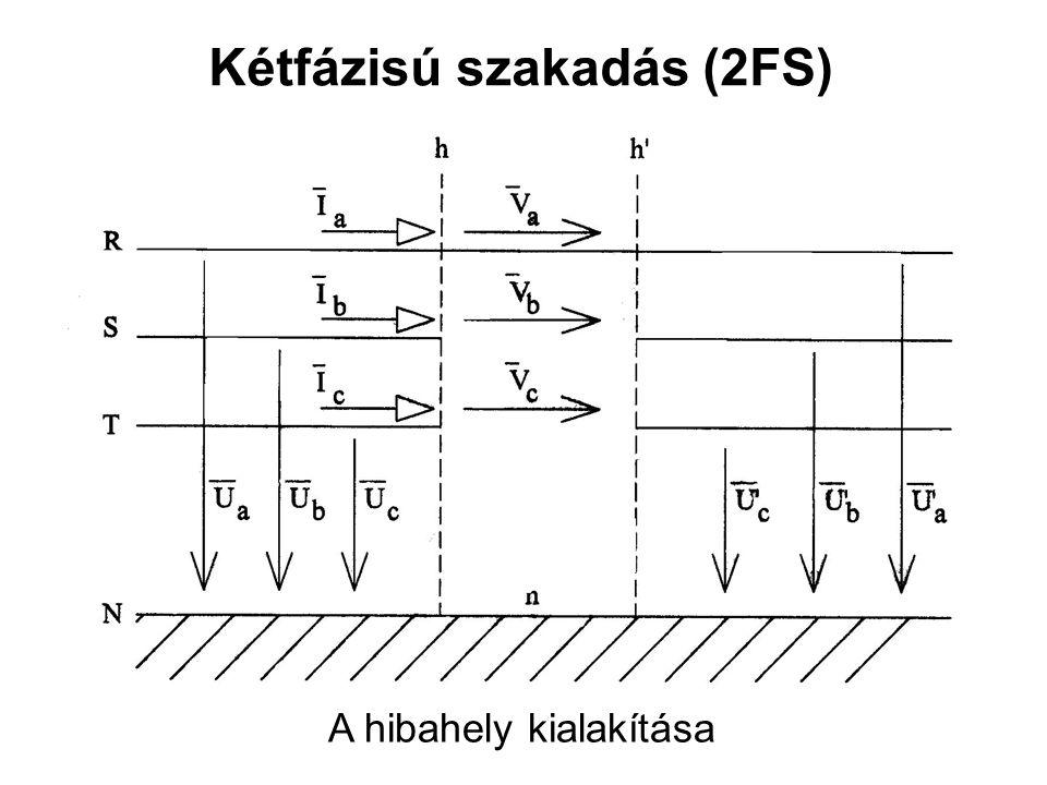 Kétfázisú szakadás (2FS) A hibahely kialakítása