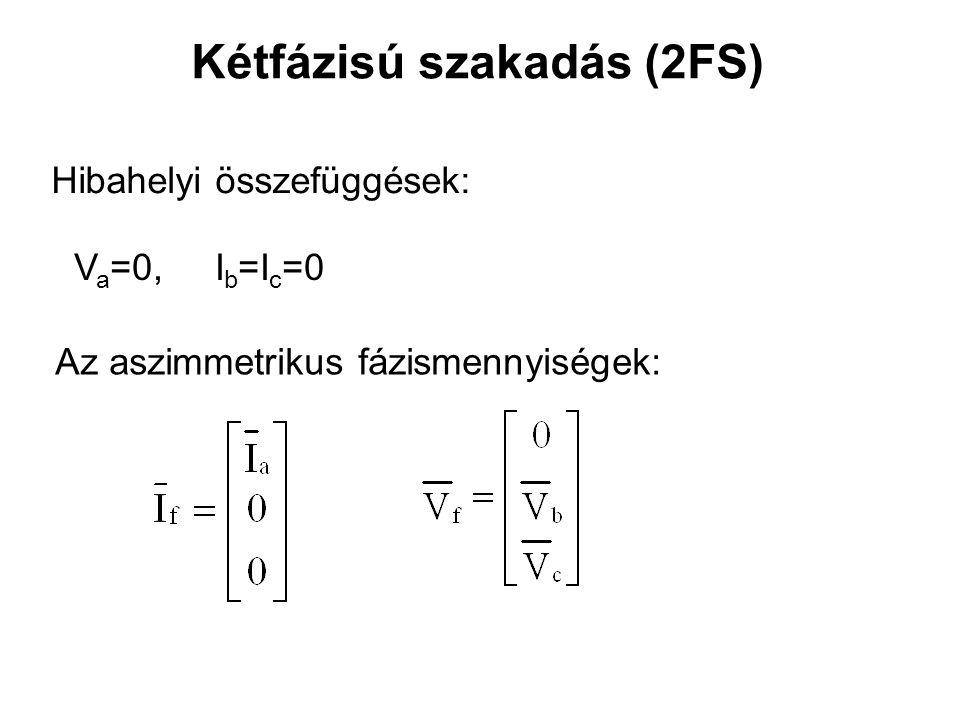 Kétfázisú szakadás (2FS) Hibahelyi összefüggések: V a =0, I b =I c =0 Az aszimmetrikus fázismennyiségek: