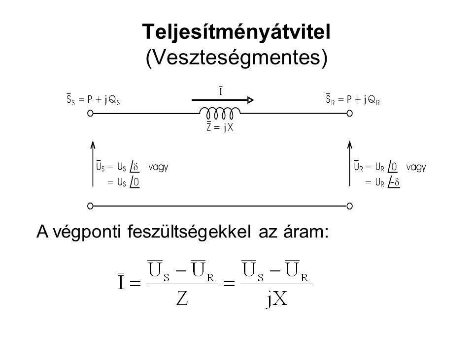 Teljesítményátvitel (Veszteségmentes) A végponti feszültségekkel az áram: