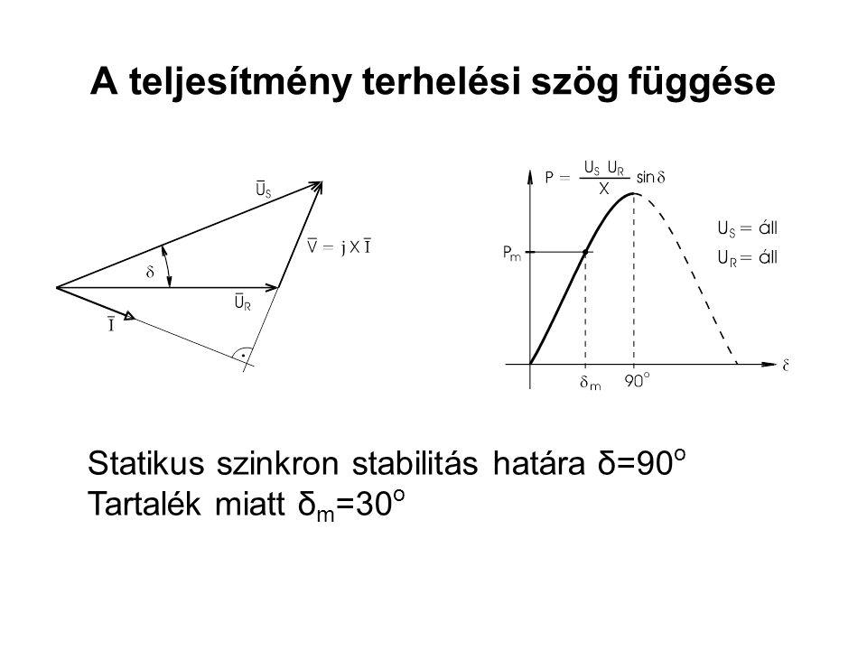 Statikus szinkron stabilitás határa δ=90 o Tartalék miatt δ m =30 o A teljesítmény terhelési szög függése