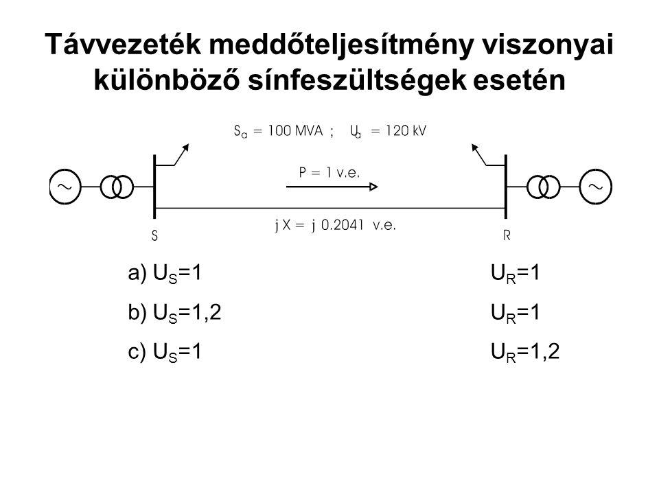 Távvezeték meddőteljesítmény viszonyai különböző sínfeszültségek esetén a)U S =1 U R =1 b)U S =1,2 U R =1 c)U S =1U R =1,2