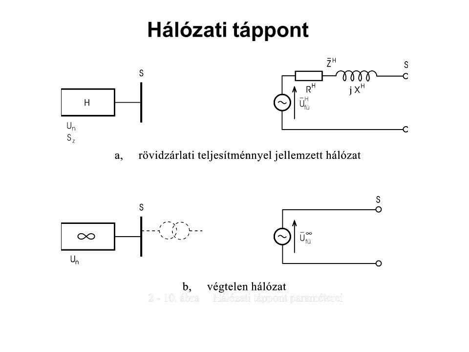 Hálózati táppont jellemzői: U n névleges feszültség S z háromfázisú rövidzárlati teljesítmény S z = √3 U n I z mivel: ε z = 100%, nagyfeszültségen: R H /X H ≈ 0, így X H ≈ Z H Ha X H sokkal kisebb, mint a többi X, akkor ideális generátor, ún.