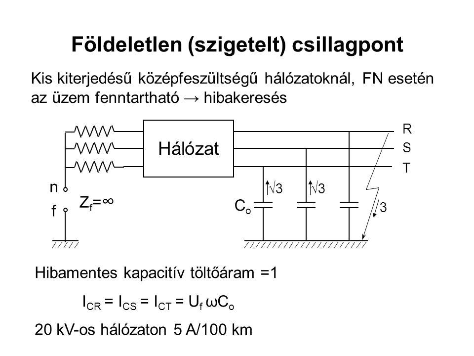 Földeletlen (szigetelt) csillagpont Hálózat n f Zf=∞Zf=∞ CoCo R S T 3 √3 Hibamentes kapacitív töltőáram =1 I CR = I CS = I CT = U f ωC o 20 kV-os hálózaton 5 A/100 km Kis kiterjedésű középfeszültségű hálózatoknál, FN esetén az üzem fenntartható → hibakeresés