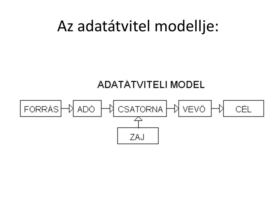 Az adatátvitel modellje: