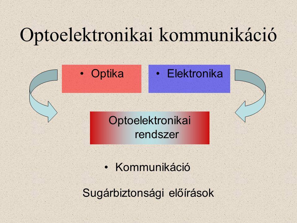 Optoelektronikai kommunikáció OptikaElektronika Optoelektronikai rendszer Sugárbiztonsági előírások Kommunikáció