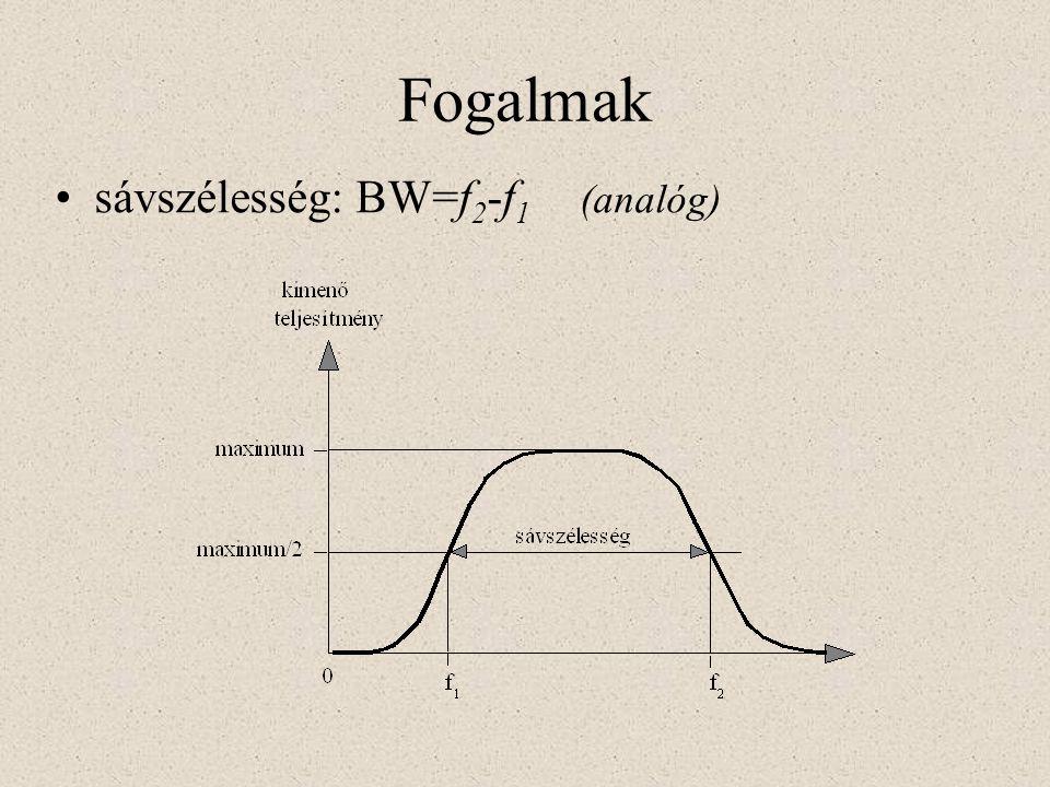 sávszélesség: BW=f 2 -f 1 (analóg) Fogalmak
