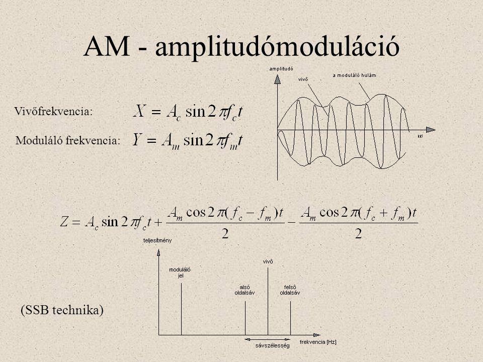 AM - amplitudómoduláció Vivőfrekvencia: Moduláló frekvencia: (SSB technika)