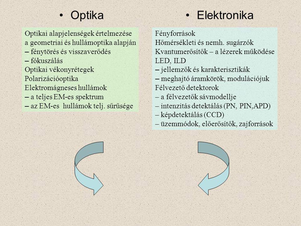 OptikaElektronika Optikai alapjelenségek értelmezése a geometriai és hullámoptika alapján – fénytörés és visszaverődés – fókuszálás Optikai vékonyrétegek Polarizációoptika Elektromágneses hullámok – a teljes EM-es spektrum – az EM-es hullámok telj.