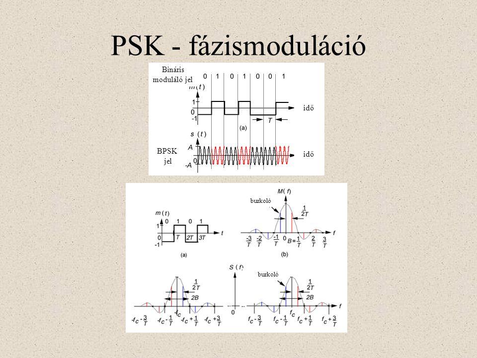 PSK - fázismoduláció Bináris moduláló jel BPSK jel idő burkoló