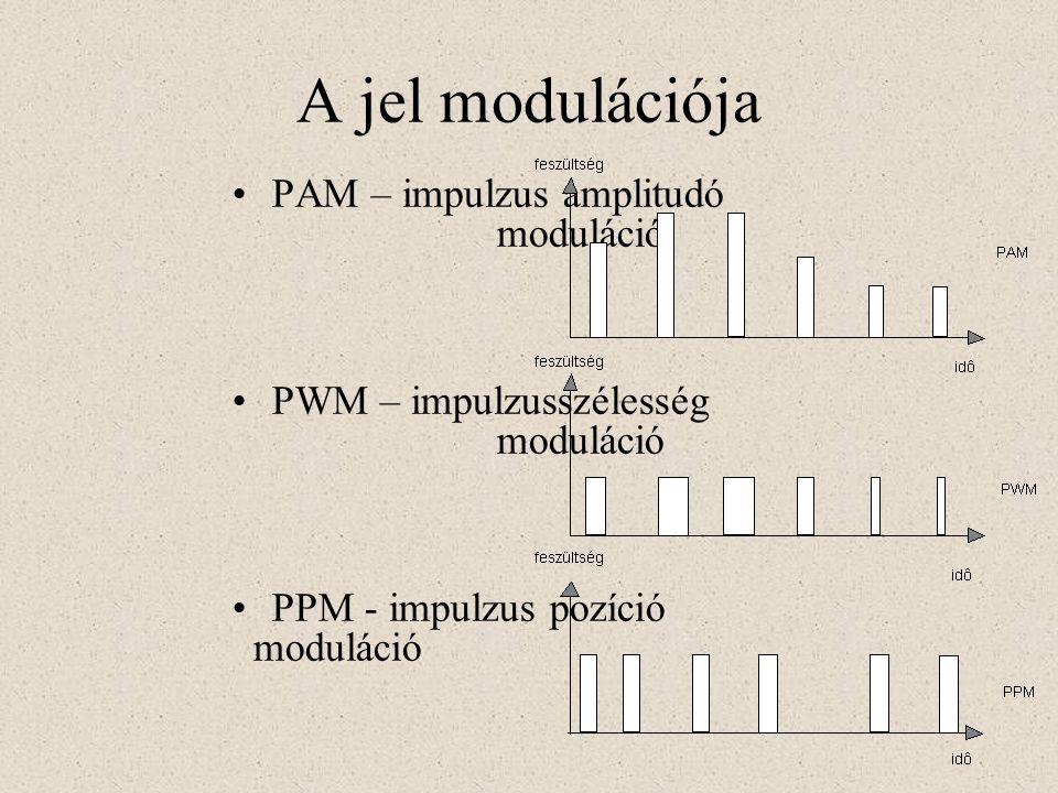 A jel modulációja PAM – impulzus amplitudó moduláció PWM – impulzusszélesség moduláció PPM - impulzus pozíció moduláció