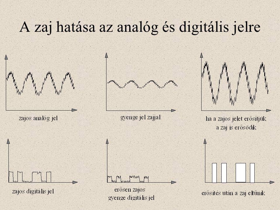A zaj hatása az analóg és digitális jelre