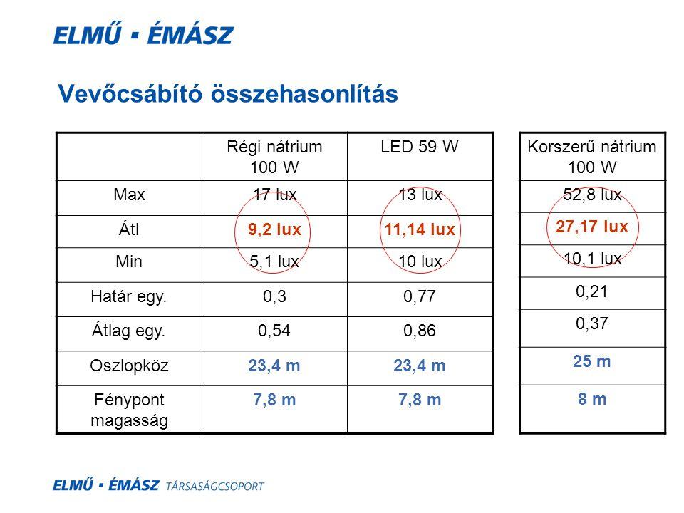 Vevőcsábító összehasonlítás Régi nátrium 100 W LED 59 W Max17 lux13 lux Átl9,2 lux11,14 lux Min5,1 lux10 lux Határ egy.0,30,77 Átlag egy.0,540,86 Oszl