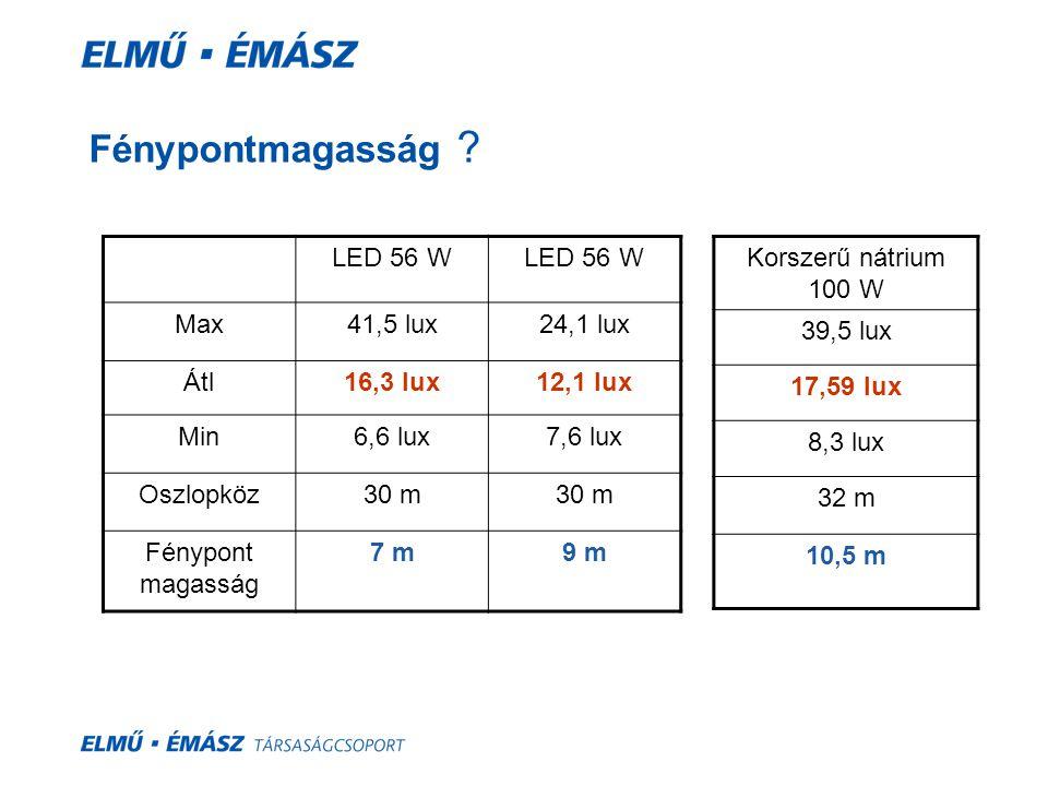 Fénypontmagasság ? LED 56 W Max41,5 lux24,1 lux Átl16,3 lux12,1 lux Min6,6 lux7,6 lux Oszlopköz30 m Fénypont magasság 7 m9 m Korszerű nátrium 100 W 39