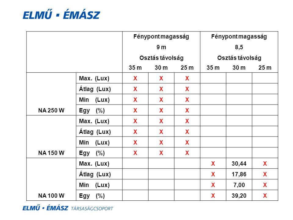 Fénypont magasság 9 m8,5 Osztás távolság 35 m30 m25 m35 m30 m25 m NA 250 W Max. (Lux)XXX Átlag (Lux)XXX Min (Lux)XXX Egy (%)XXX NA 150 W Max. (Lux)XXX