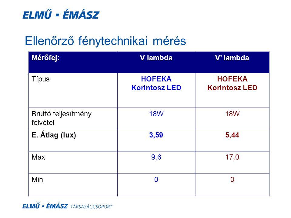 Ellenőrző fénytechnikai mérés Mérőfej:V lambdaV' lambda TípusHOFEKA Korintosz LED HOFEKA Korintosz LED Bruttó teljesítmény felvétel 18W E. Átlag (lux)