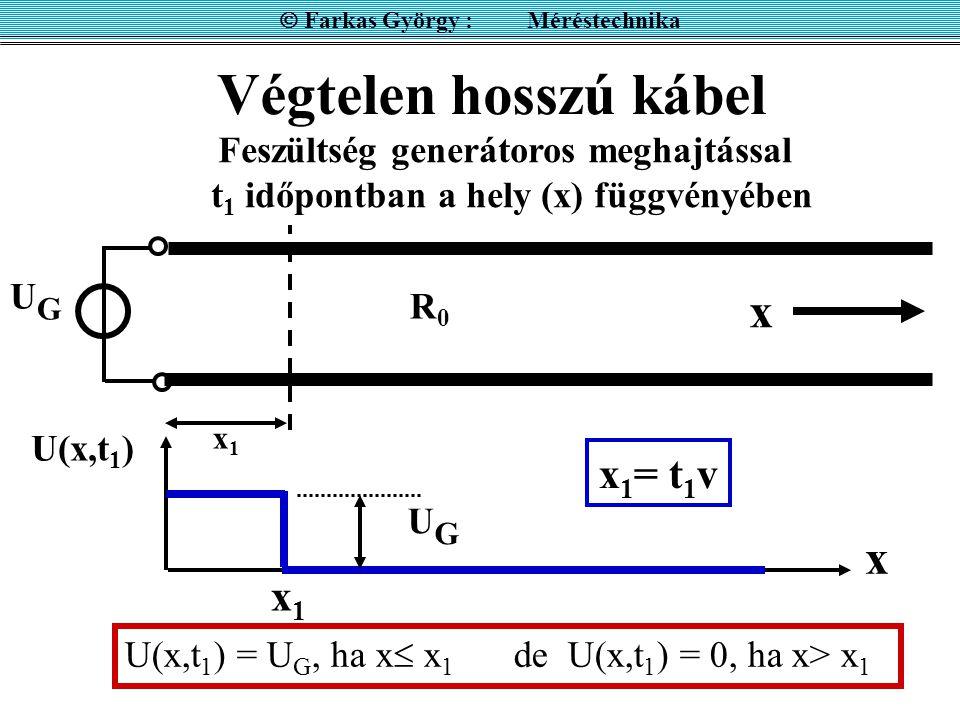Végtelen hosszú kábel UGUG R0R0 Feszültség generátoros meghajtással t 1 időpontban a hely (x) függvényében x x U(x,t 1 ) x 1 = t 1 v x1x1 U(x,t 1 ) =