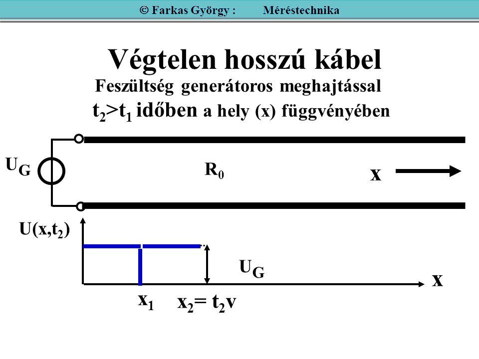 Végtelen hosszú kábel UGUG R0R0 Feszültség generátoros meghajtással t 2 >t 1 időben a hely (x) függvényében x x U(x,t 2 ) UGUG x 2 = t 2 v x1x1  Fark