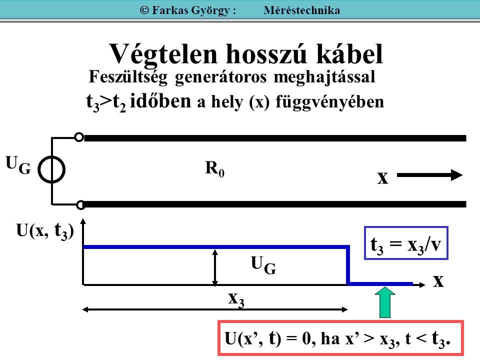 Végtelen hosszú kábel UGUG R0R0 Feszültség generátoros meghajtással t 3 >t 2 időben a hely (x) függvényében x x U(x, t 3 ) t 3 = x 3 /v x3x3 U(x', t )