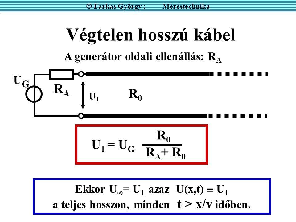Végtelen hosszú kábel UGUG RARA R0R0 Ekkor U  = U 1 azaz U(x,t)  U 1 a teljes hosszon, minden t > x/v időben. A generátor oldali ellenállás: R A U 1