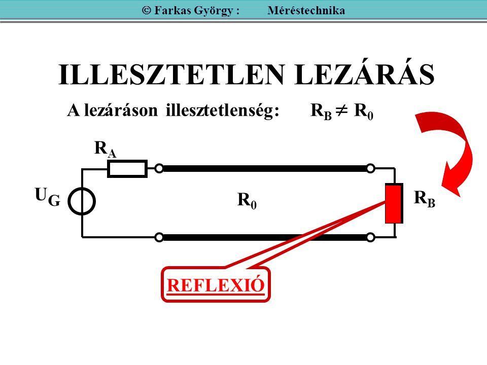ILLESZTETLEN LEZÁRÁS UGUG RARA RBRB R0R0 A lezáráson illesztetlenség: R B  R 0 REFLEXIÓ  Farkas György : Méréstechnika