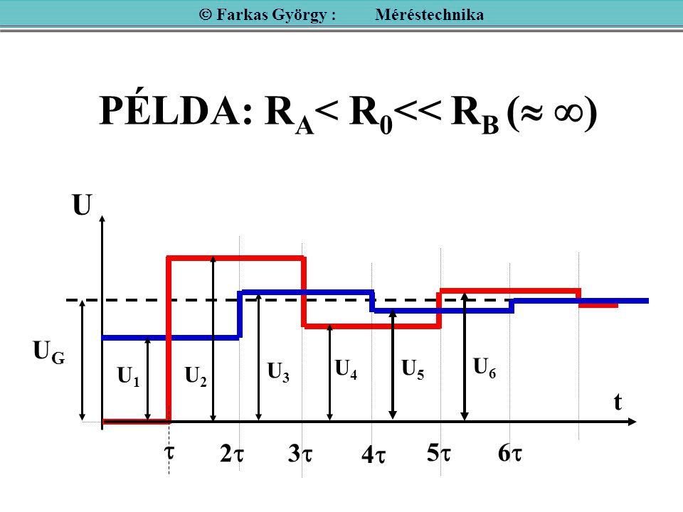 PÉLDA: R A < R 0 << R B (   ) UGUG 22  33 44 U1U1 55 66 t U2U2 U4U4 U3U3 U6U6 U5U5 U  Farkas György : Méréstechnika