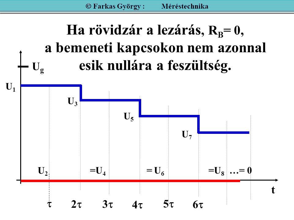 Ha rövidzár a lezárás, R B = 0, a bemeneti kapcsokon nem azonnal esik nullára a feszültség. UgUg 22  33 44 U2U2 55 66 t U1U1 U3U3 U5U5 U7U7