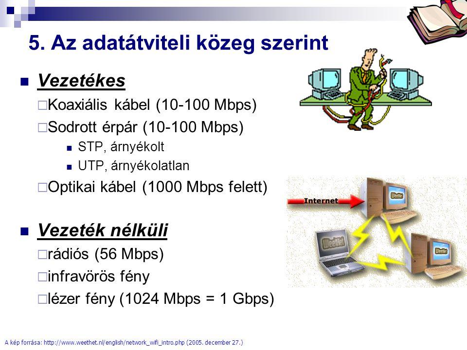 Bóta Laca 5. Az adatátviteli közeg szerint Vezetékes  Koaxiális kábel (10-100 Mbps)  Sodrott érpár (10-100 Mbps) STP, árnyékolt UTP, árnyékolatlan 