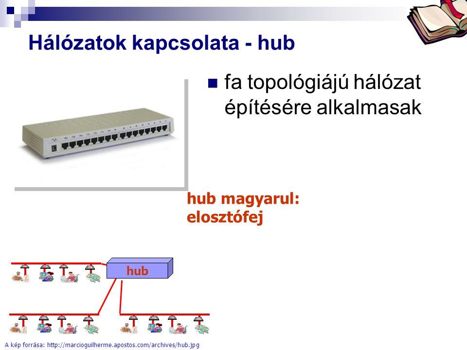 Bóta Laca Hálózatok kapcsolata - hub fa topológiájú hálózat építésére alkalmasak A kép forrása: http://marcioguilherme.apostos.com/archives/hub.jpg hu
