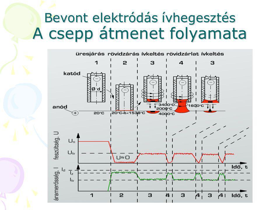 Bevont elektródás ívhegesztés A csepp átmenet folyamata