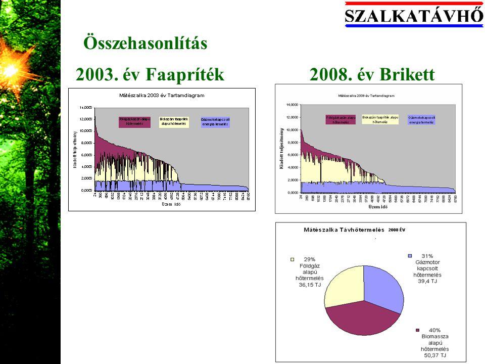 2003. év Faapríték 2008. év Brikett Összehasonlítás