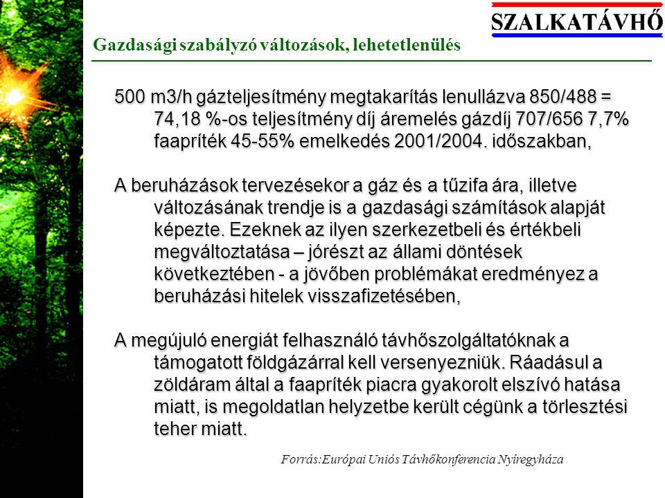 Gazdasági szabályzó változások, lehetetlenülés Forrás:Európai Uniós Távhőkonferencia Nyíregyháza 500 m3/h gázteljesítmény megtakarítás lenullázva 850/488 = 74,18 %-os teljesítmény díj áremelés gázdíj 707/656 7,7% faapríték 45-55% emelkedés 2001/2004.