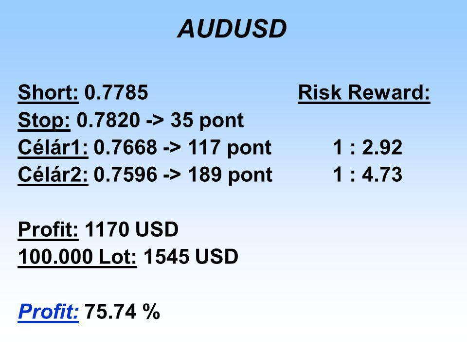 AUDUSD Short: 0.7785Risk Reward: Stop: 0.7820 -> 35 pont Célár1: 0.7668 -> 117 pont 1 : 2.92 Célár2: 0.7596 -> 189 pont 1 : 4.73 Profit: 1170 USD 100.000 Lot: 1545 USD Profit: 75.74 %