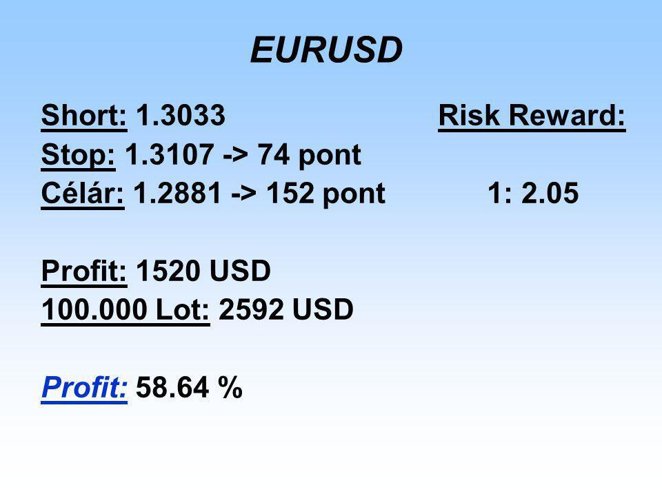 EURUSD Short: 1.3033Risk Reward: Stop: 1.3107 -> 74 pont Célár: 1.2881 -> 152 pont 1: 2.05 Profit: 1520 USD 100.000 Lot: 2592 USD Profit: 58.64 %