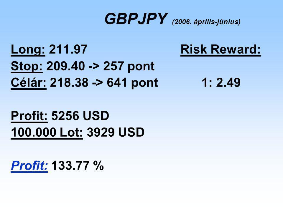 Long: 211.97Risk Reward: Stop: 209.40 -> 257 pont Célár: 218.38 -> 641 pont 1: 2.49 Profit: 5256 USD 100.000 Lot: 3929 USD Profit: 133.77 % GBPJPY (2006.