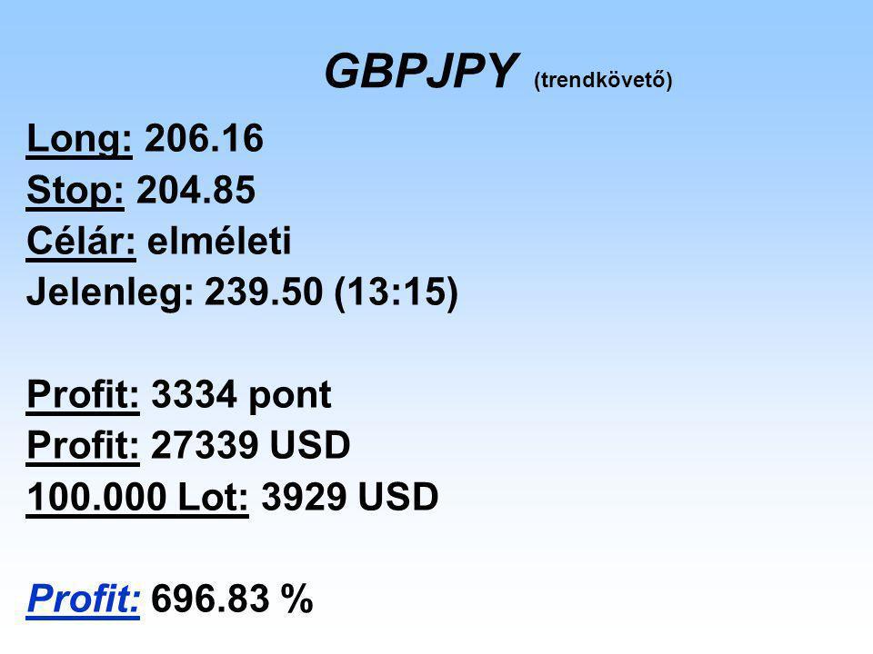 GBPJPY (trendkövető) Long: 206.16 Stop: 204.85 Célár: elméleti Jelenleg: 239.50 (13:15) Profit: 3334 pont Profit: 27339 USD 100.000 Lot: 3929 USD Prof